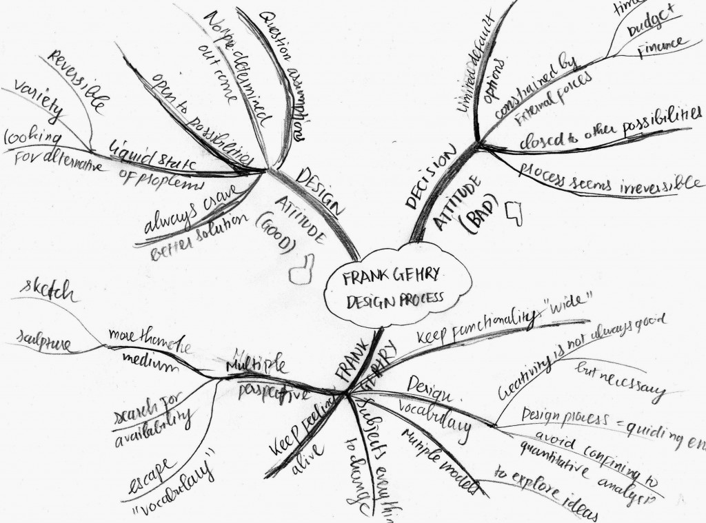 Frank Gehry's mind map - Son Pham